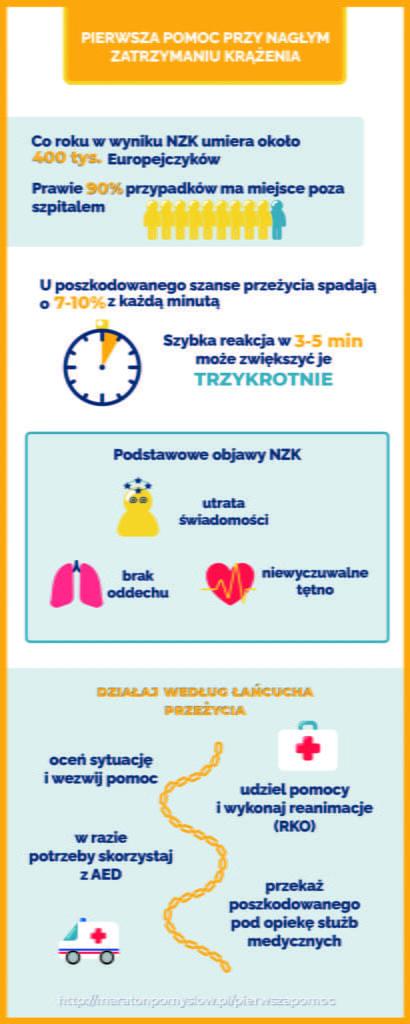 Infografika - Pierwsza pomoc przy nagłym zatrzymaniu krążenia