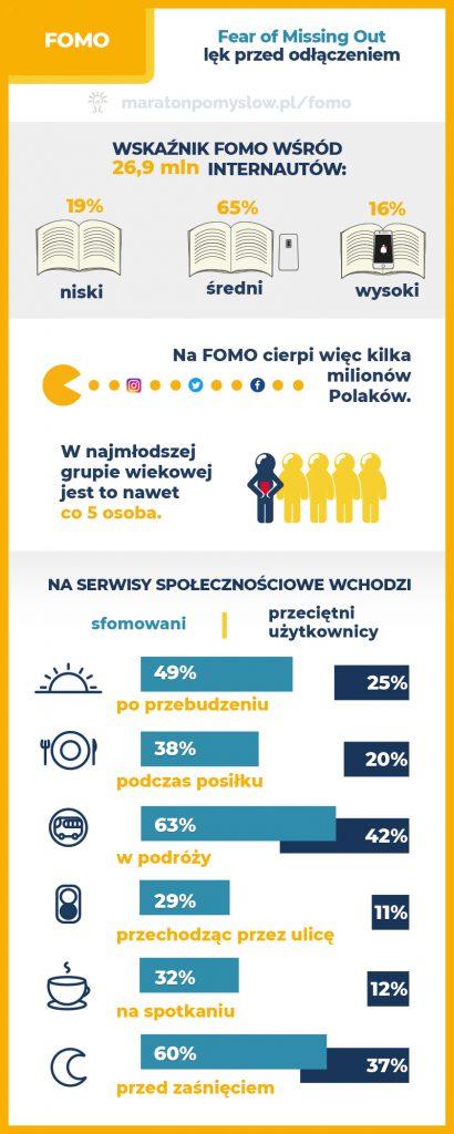 Infografika FOMO